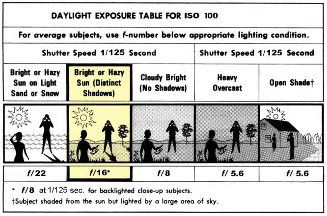 Daylight-Exposure-ISO-100-SLIDE.jpg